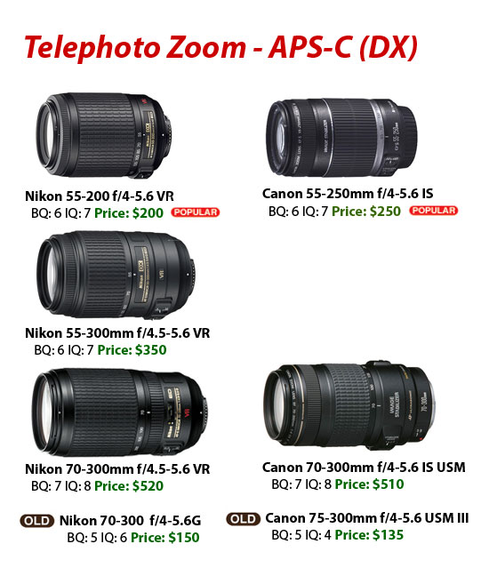 canon-vs-nikon-telephoto-zoom