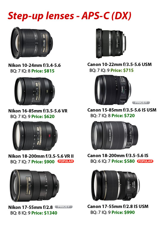 nikon-vs-canon-lens-step-up-lenses