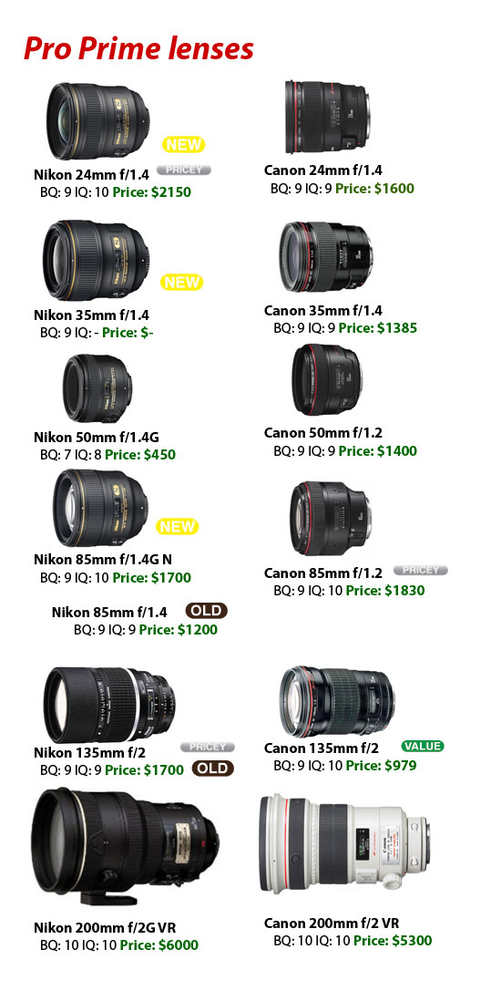 Canon lenses vs Nikon lenses 2009 – 2010