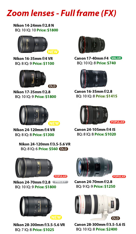 Canon lenses vs Nikon lenses 2009 – 2010